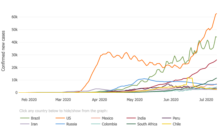 Graph that shows daily COVID-19 cases reported from many different countries. The US has seen a huge increase lately while other countries have mostly been steady.